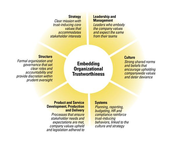 avon manage change in organizational behaviour And boards need to explicitly manage corporate behaviour and their company's social  the role of business in society is a legitimate aspect of business leadership.