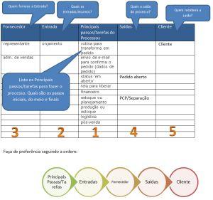 SIPOC para ajudar no mapeamento de processos de negócios/BPM.