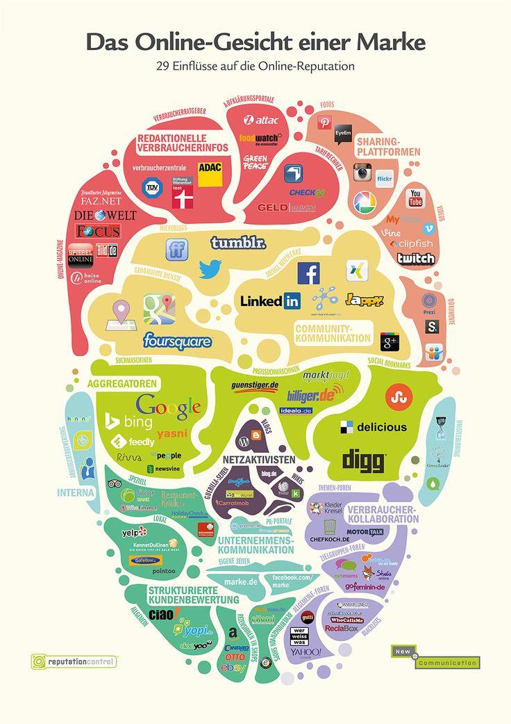 Kreative Infografik: 29 Einflüsse auf die Online-Reputation einer Marke: Facebook als Mund, Blogs als Nase und Stiftung Warentest als Kopfbedeckung.