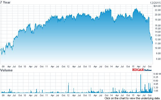 According to NASDAQ,on December 18, 2015, Pearson (PLC) stock closed at $11.06 per share-- its lowest since the effect of the financial crisis of 2008. Pearson was last at around $11 per share in ...