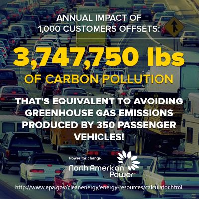 The annual impact of 1,000 cleangas customers is equivalent to avoiding greenhouse gas emissions produced by 350 vehicles in a year!