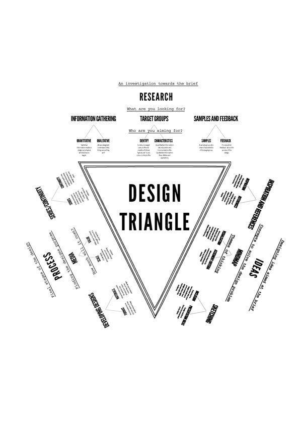 The Triangle Design Process Data Visualisation Design