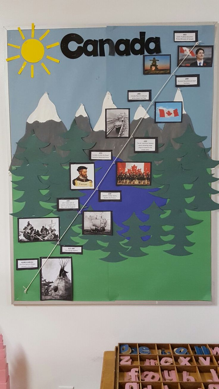 History of Canada Timeline for Children