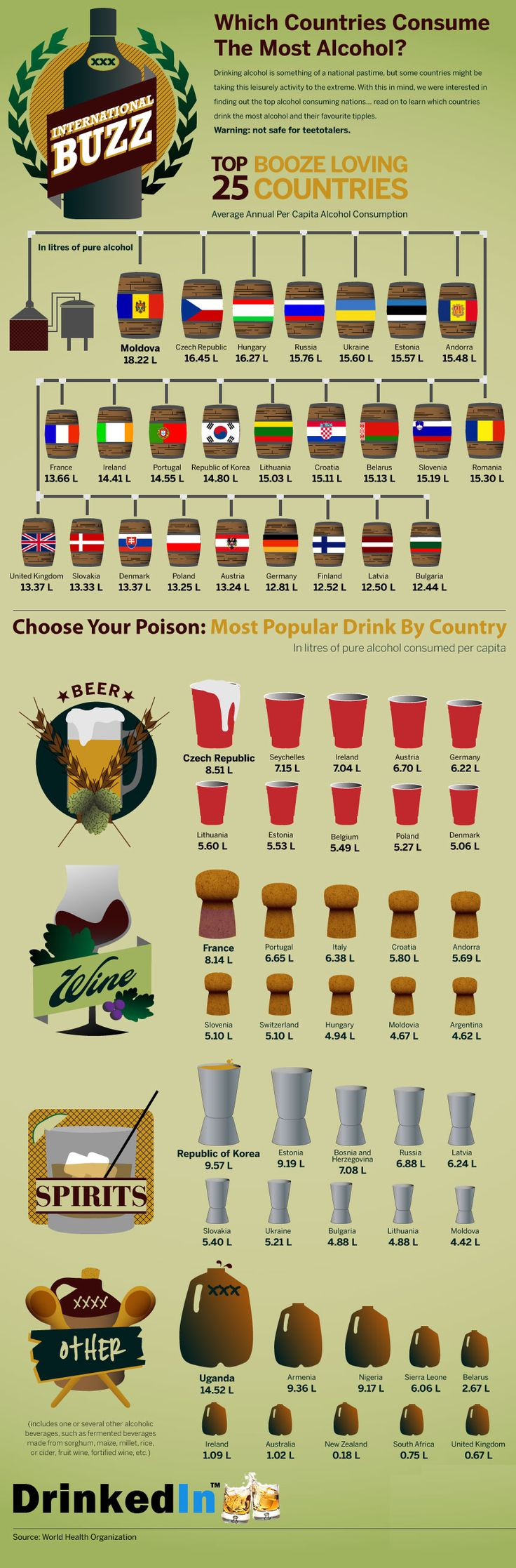 Which country drinks the most alcohol?