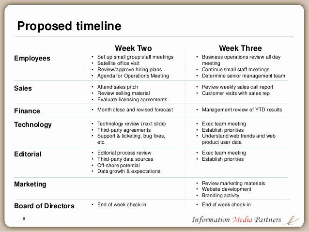 First 100 Days Plan Template Fresh The First 100 Days A Planning
