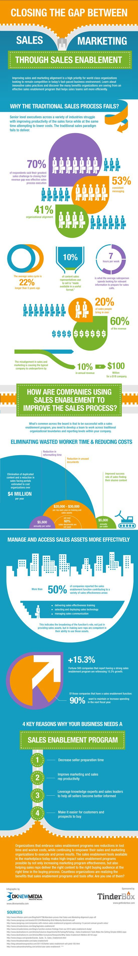 Four Reasons Why Organizations Need a Sales Enablement Program | Damarque