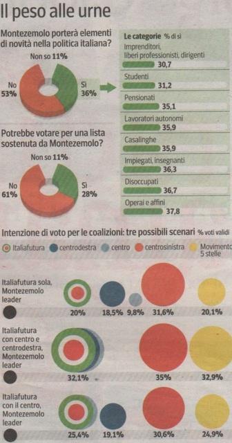 """""""Lista Montezemolo"""" come cambia la situazione politica italiana."""