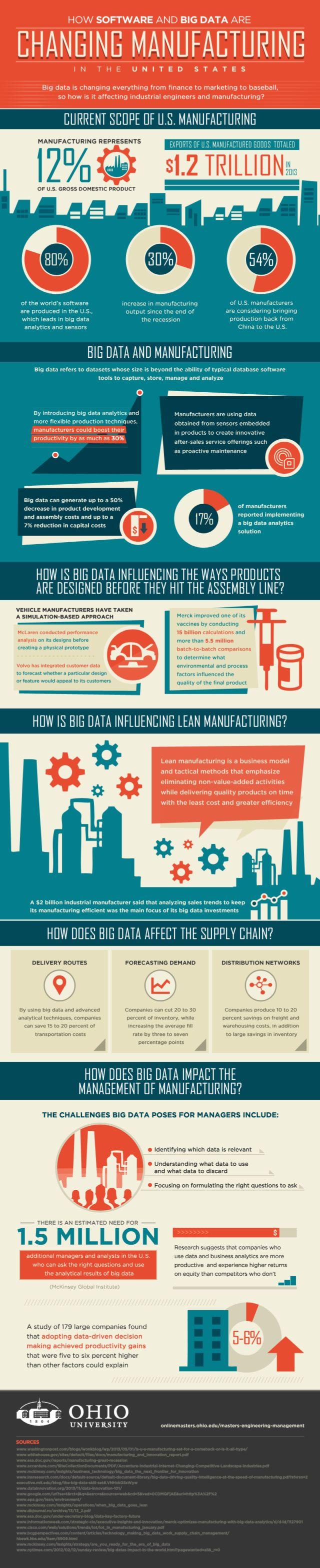 The Impact of Big Data and Analytics