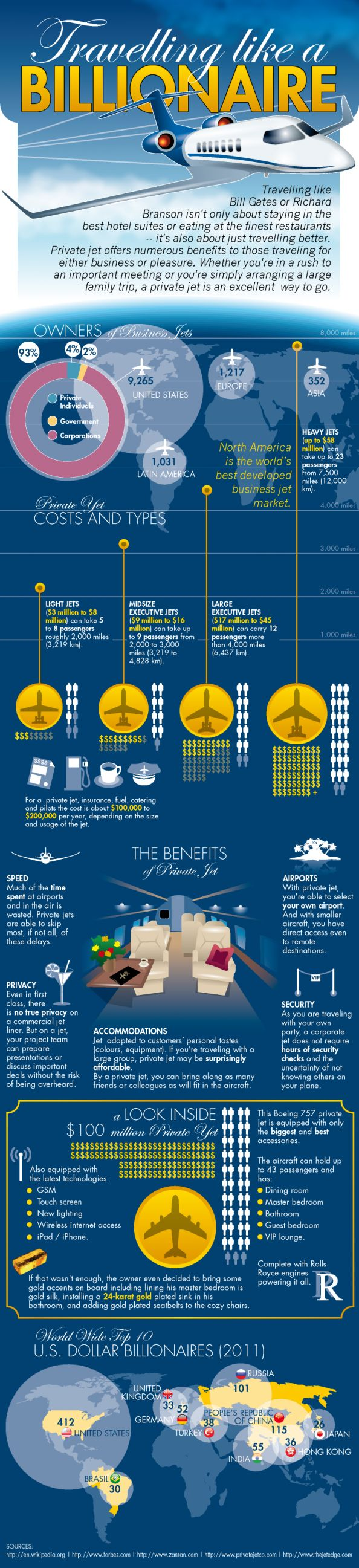Private jet interior furnished like a vintage train aviation - Charter A Business Jet Like A Billionaire Infographic