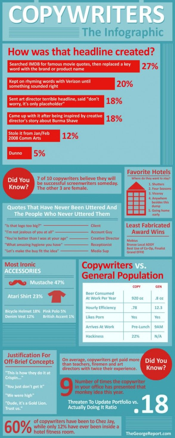 Copywriters – The Infographic