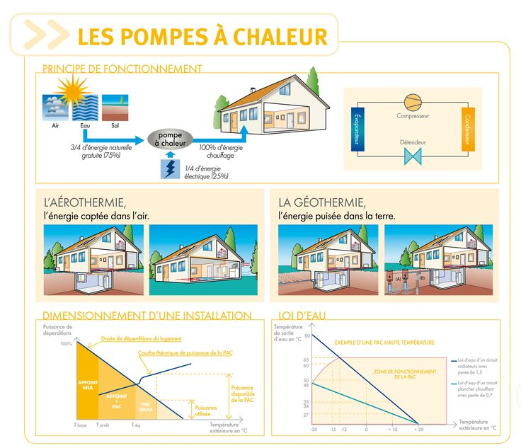 17 Best Ideas About Pompe Chaleur On Pinterest Pompe