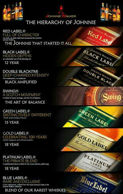 The Johnnie Walker Family Good Genes Whisky