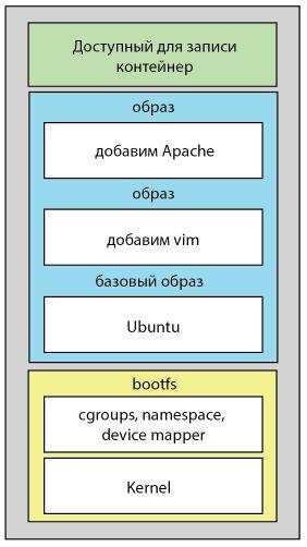 Используем Docker и не волнуемся о vendor-lock / Облачная инфраструктура InfoboxCloud / Сообщество InfoboxCloud