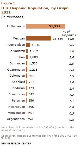 U.S. Hispanic Population by origin. Missing off this list are: Costa Ricans, Panamanians, Bolivians, Chileans, Paraguayans, and Uruguayans… this list may not include u but we love n count u as a part of the greater U.S. Latino experience… Mad love mi gente y que viva la Raza!