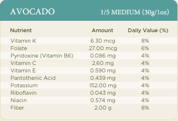 Eat an avocado every other day. Multiply these numbers by five for percentage of daily nutrient values. July is avocado season.  They are a good for the body fat food.