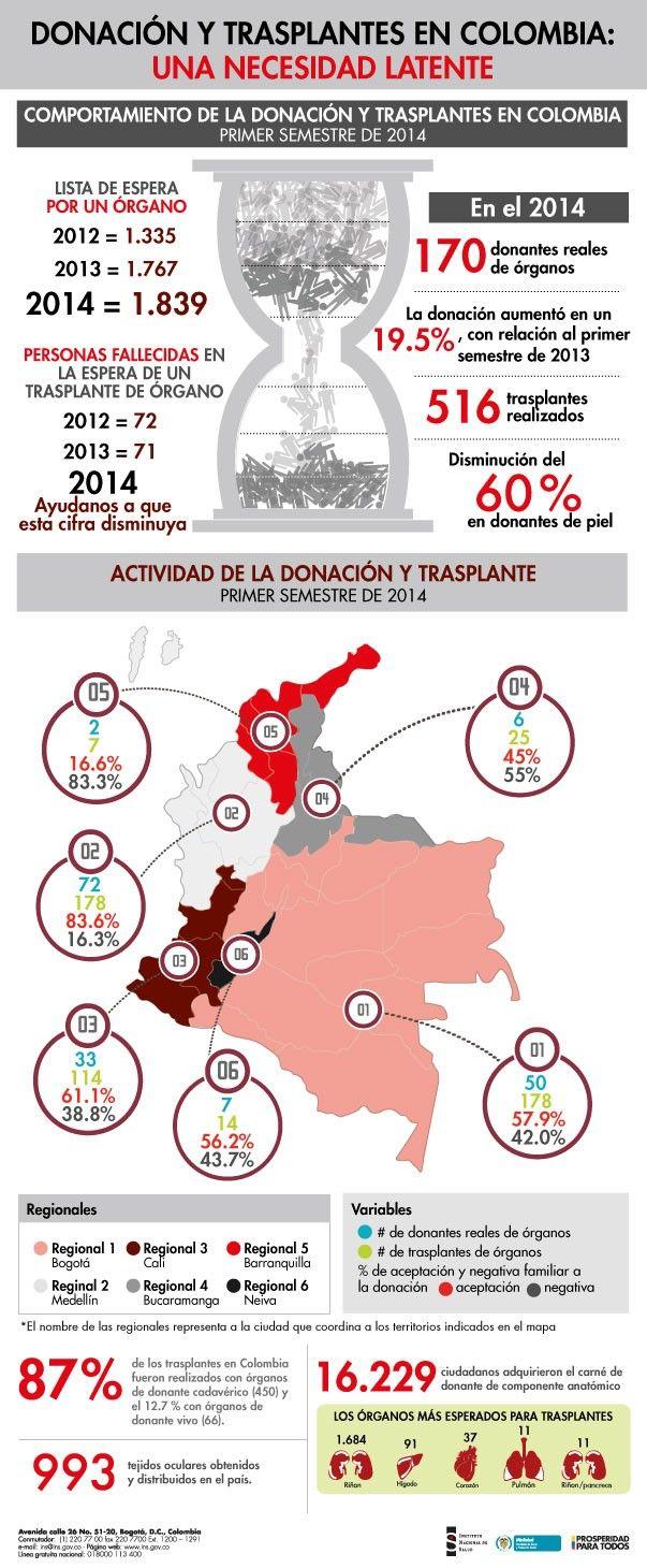 #Infografia Donación y transplantes en Colombia: Una necesidad latente