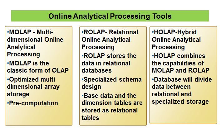 Online Analytical Processing Tools - http://www.predictiveanalyticstoday.com/online-analytical-processing-tools/