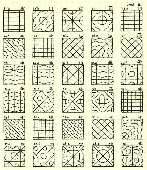 """Cimatica: """"la geometria delle forme è musica solidificata"""""""