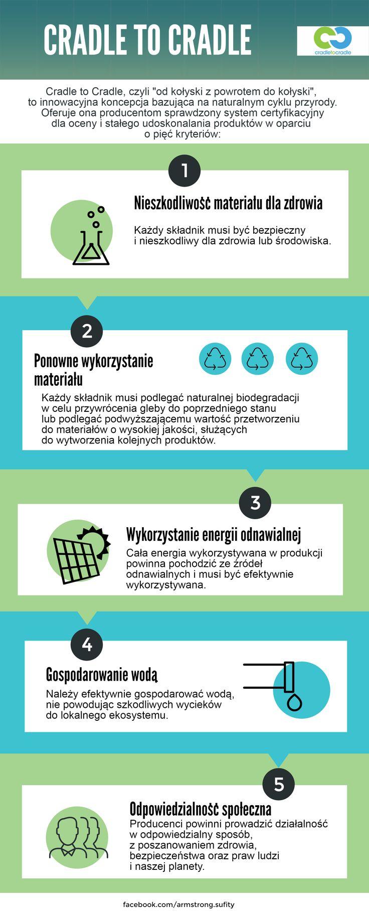 Armstrong Sufity Podwieszane, ochrona środowiska, Cradle to Cradle, infografika