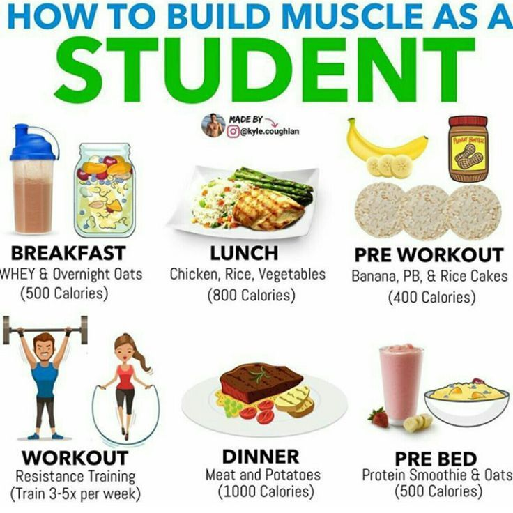 Pin On Food For Weightlifters
