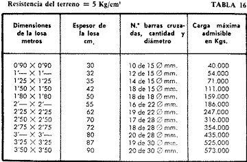 TABLAS PARA EL CALCULO DE LOSAS DE HORMIGON ARMADO PARA CIMIENTOS | Constructor Civil