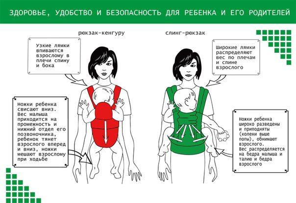 ПОЧЕМУ СЛИНГ ЛУЧШЕ КЕНГУРУ<br><br>Польза слинга для правильного физического развития ребенка<br><br>Ребенок в слинге располагается так же, как у мамы на руках, в физиологичной позе, будь то горизонтальное или вертикальное положение. Слинг, как и мамины руки, плотно прижимает ребенка к телу мамы.В..