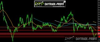 DayTrade-Profit: Busy week for the British pound, will it effect st...