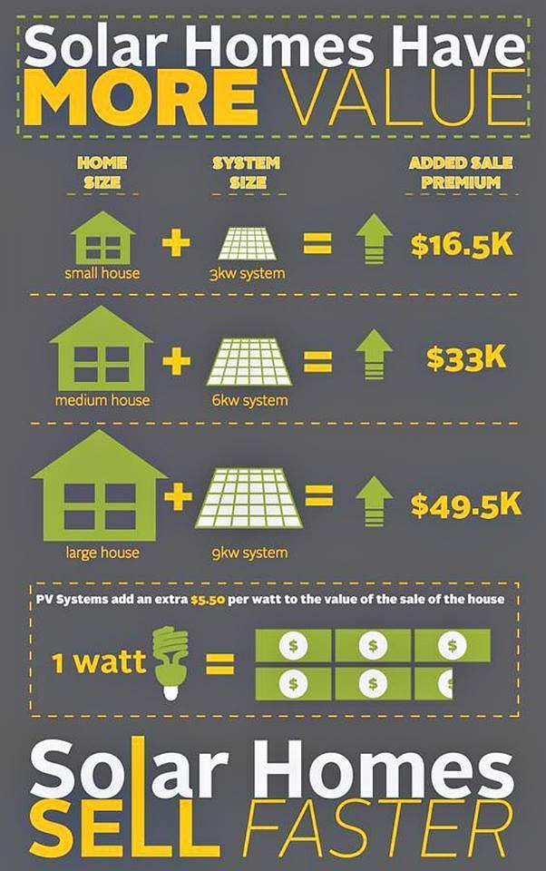 Go Solar Solar Homes Have More Value Contact Us Today To Learn