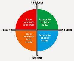 JORGENCA - Blog Administração: Entenda a Diferença entre Eficiência e Eficácia de...