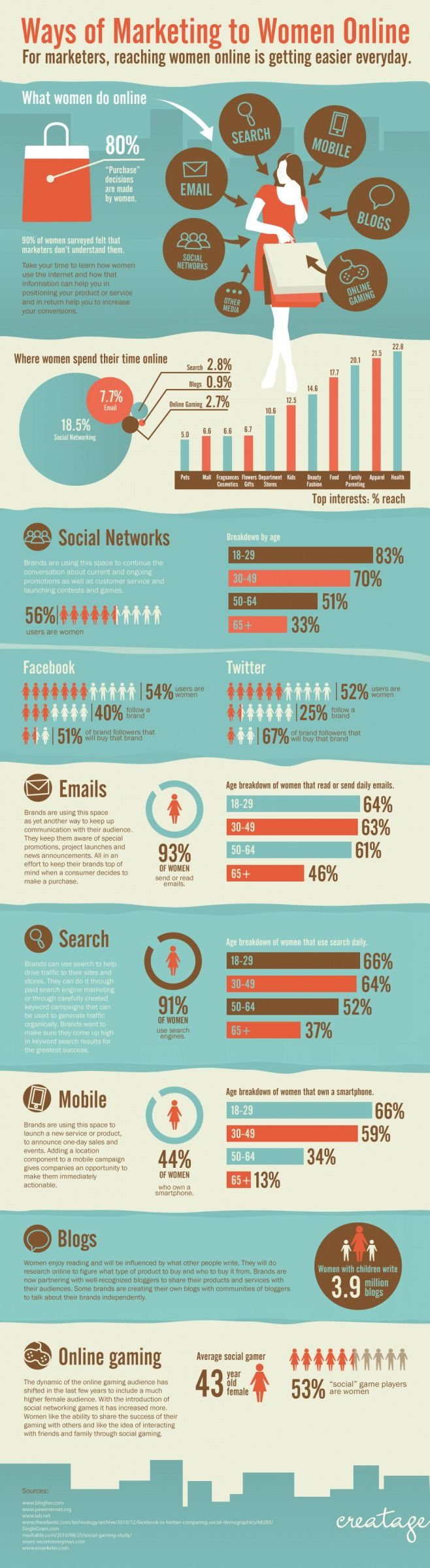 infographic about the ways for reaching women online, that shows several interesting statistics Great tips!