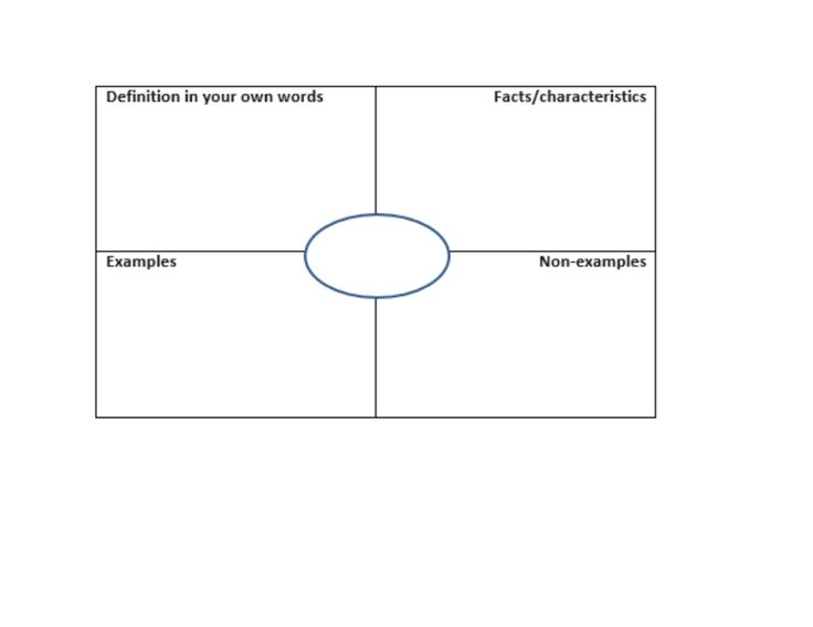 A Frayer model is an excellent tool to use for vocabulary
