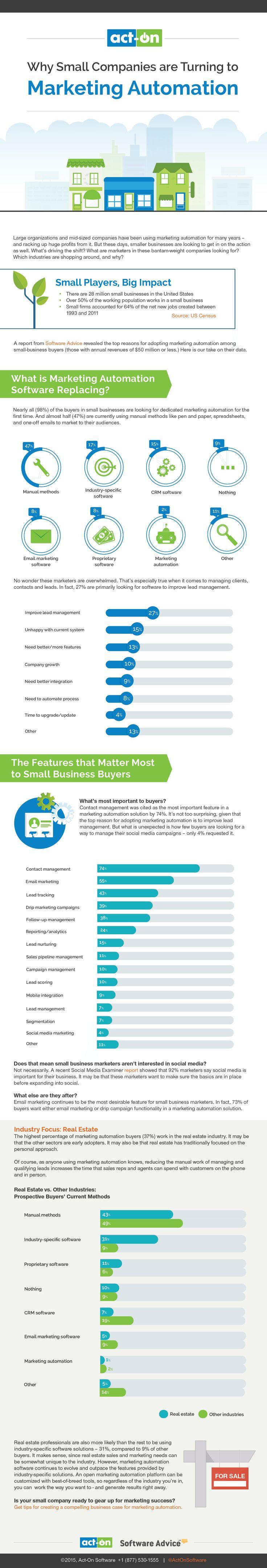 Best Marketing Images On   Online Marketing Inbound