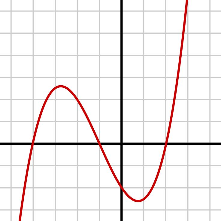 Cubic function - Wikipedia