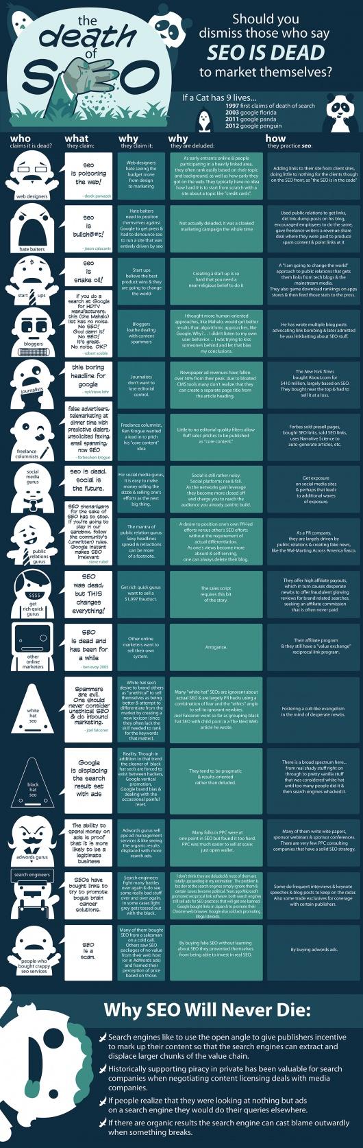 Infografik: SEO und der Tod | Online Marketing News