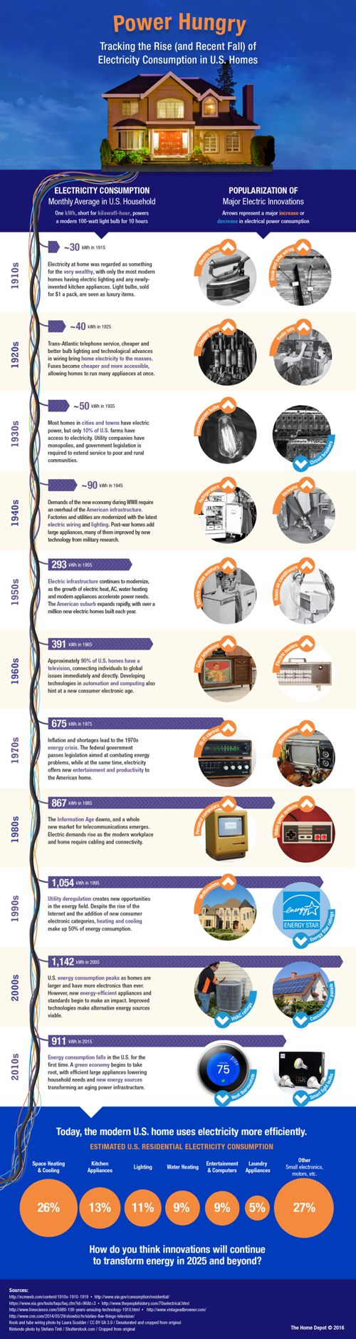 Power Hungry: The Rise & Fall of ElectricityConsumption - Blog About Infographics and Data Visualization - Cool Infographics