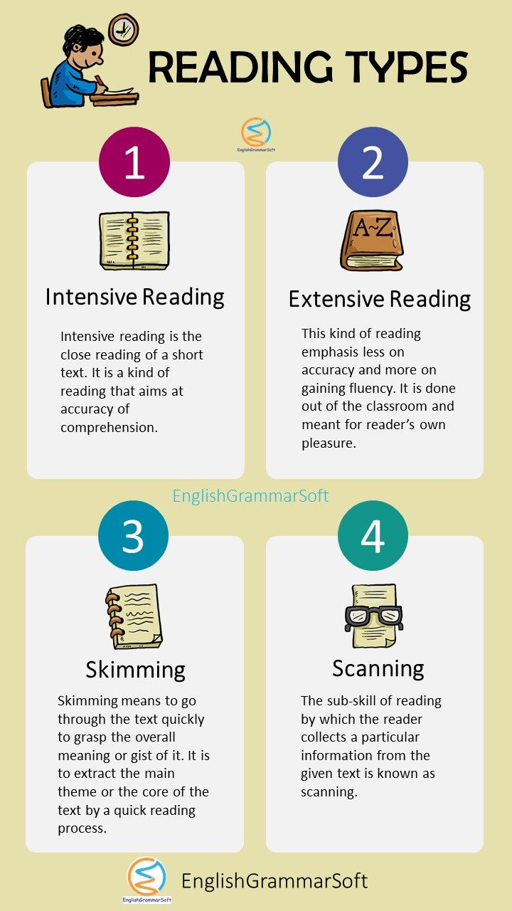 4 Types Of Reading Skills And Strategies To Enhance Reading Speed Types Of Reading English Writing Skills Writing Skills