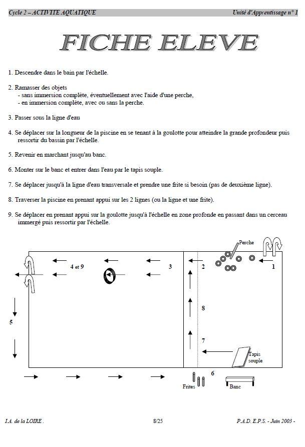 De nombreux documents et dossiers pour mettre en place un module piscine, au cycle 2 et au cycle 3.