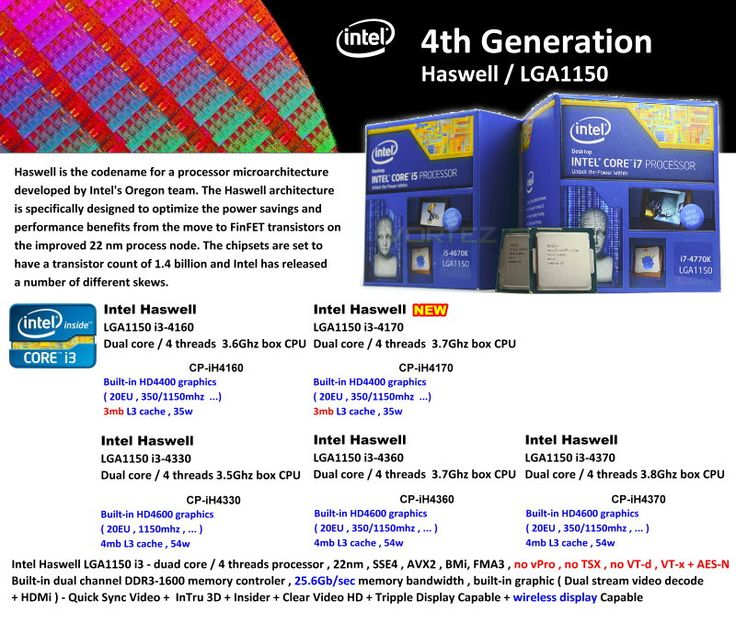 4th Generation Haswell