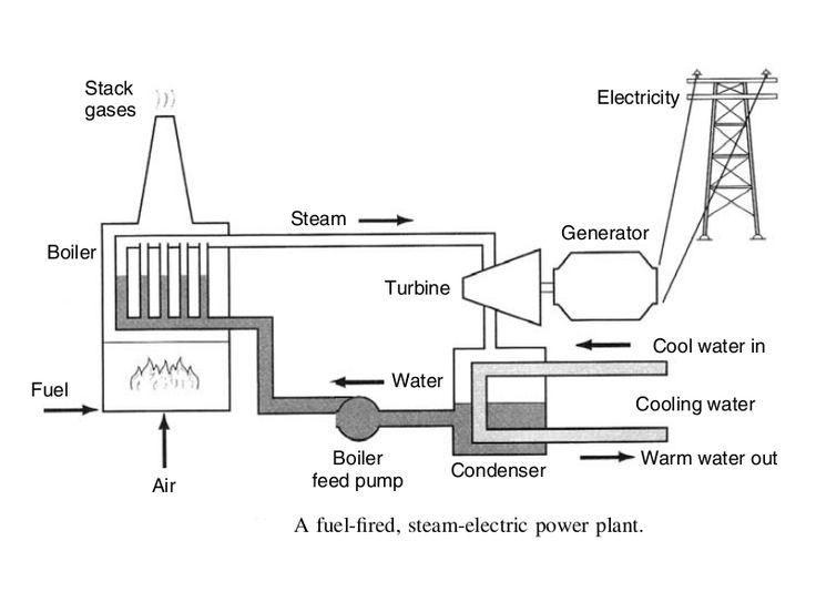 caldera a biomasa acoplada a turbina de vapor - Buscar con Google