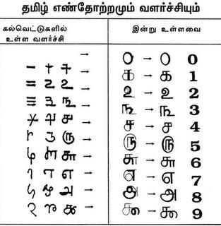 Tamil numers