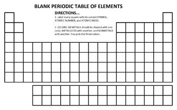 A blank periodic table with labeling and coloring directions ...