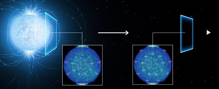 By studying the light emitted from an extraordinarily dense and strongly magnetised neutron star using ESO's Very Large Telescope, astronomers may have found the first observational indications of a strange quantum effect, first predicted in the 1930s. The polarisation of the observed light suggests that the empty space around the neutron star is subject to a quantum effect known as vacuum birefringence.