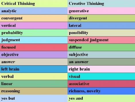 Higher Order Thinking Tools  Thinking SkillsCritical     Education Services Australia