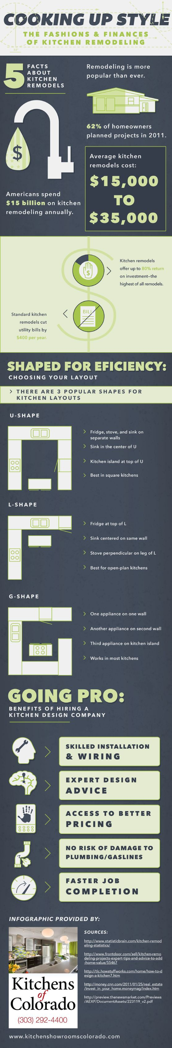 How To Finance Kitchen Remodel 1000 Images About Home And Personal Finance On Pinterest Lwren