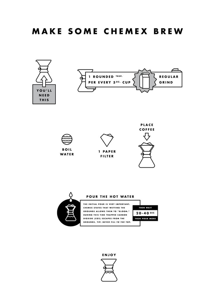 Coffee Infographics - John Choura Jr.