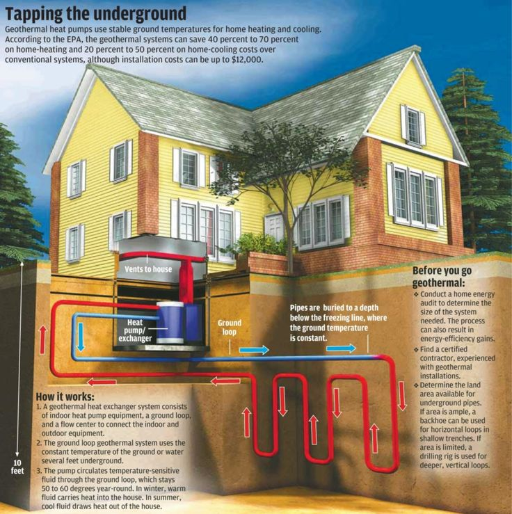 How geothermal energy works for a home. Even better if the heat pump is solar powered.