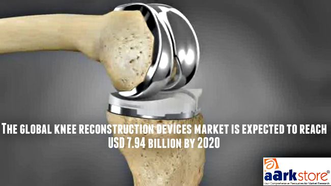 The global knee reconstruction devices market   http://www.aarkstore.com/medical-devices/184065/knee-reconstruction-devices-market-by-product-type-partial-and-revision-implants-and-geography-global-analysis-and-forecast-to-2020
