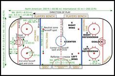 If you're new to the game, here is a brief and simple guide to the basic ice hockey rules.