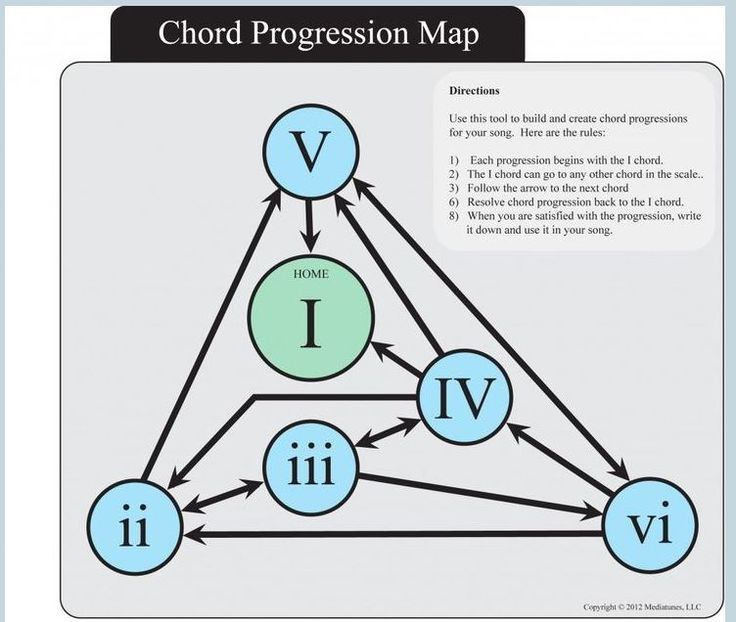 Chord progression map muziek gitaar theorie