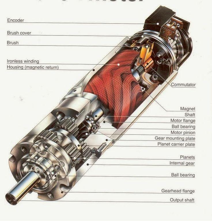 Inside Dc Motor U0026 39 S Armature